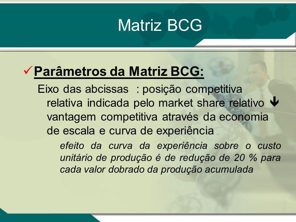 Ciclo de Vida do Produto / Mercado 1.Desenvolvimento –Determinação dos benefícios desejados pelos consumidores- alvos. –Criação ou seleção de idéias d