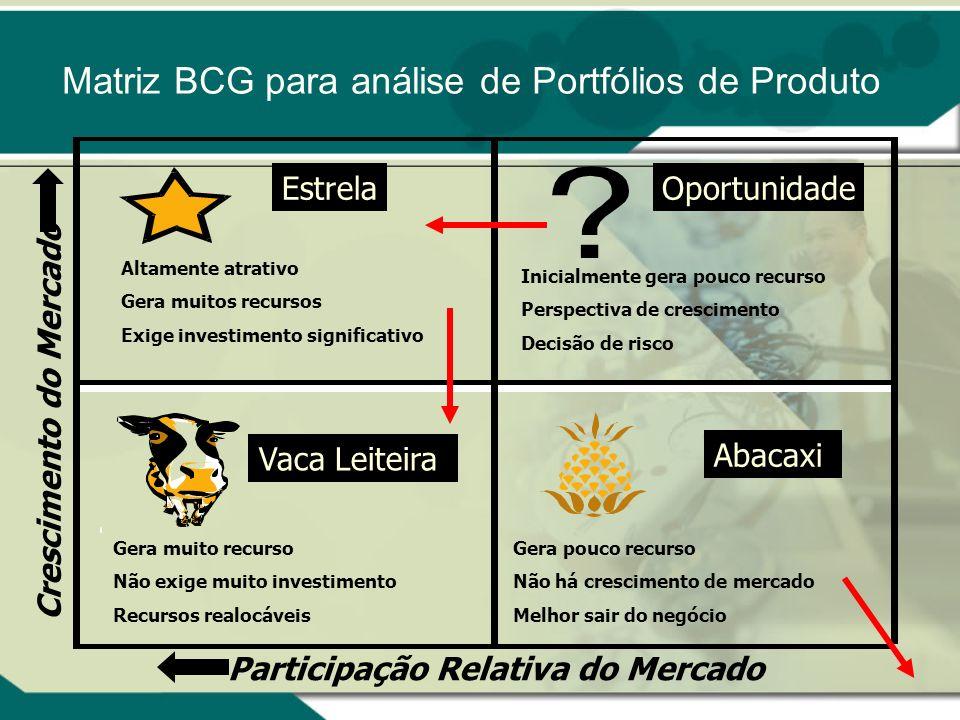Matriz BCG Parâmetros da Matriz BCG: Fase de crescimento no ciclo : Se a empresa deseja aumentar seu market share, ela deve capturar novos consumidore