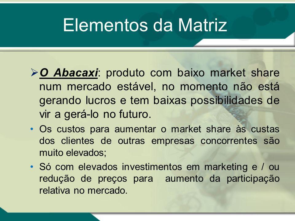 Matriz BCG para análise de Portfólios de Produto EstrelaOportunidade Vaca Leiteira Abacaxi Altamente atrativo Gera muitos recursos Exige investimento