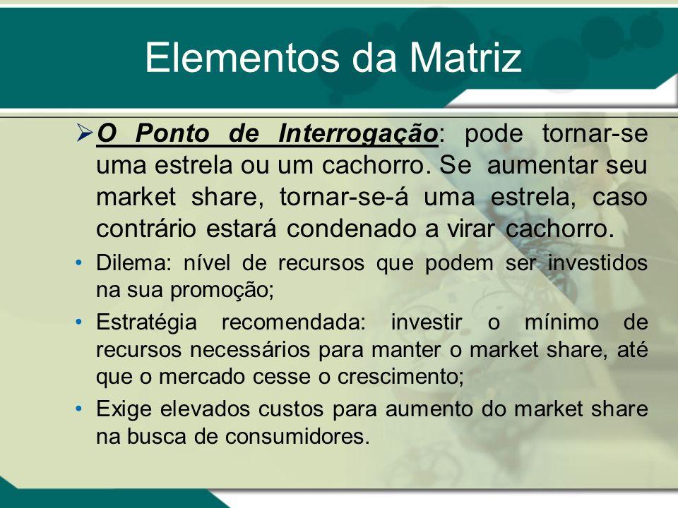 Elementos da Matriz O Abacaxi: produto com baixo market share num mercado estável, no momento não está gerando lucros e tem baixas possibilidades de v