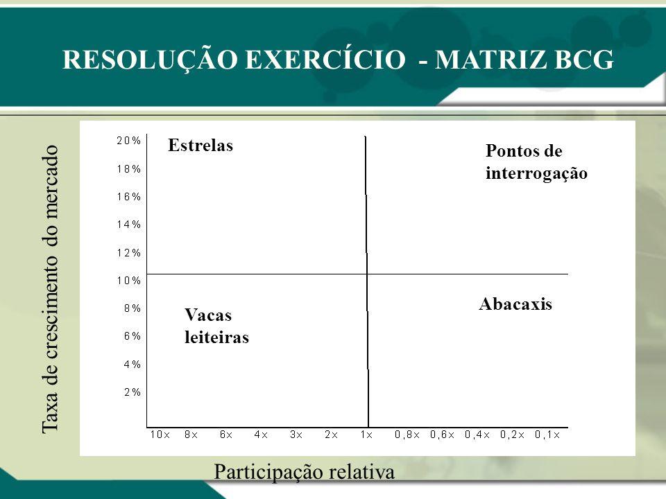 EXERCÍCIO DO MODELO DO BOSTON CONSULTING GROUP (MATRIZ BCG)