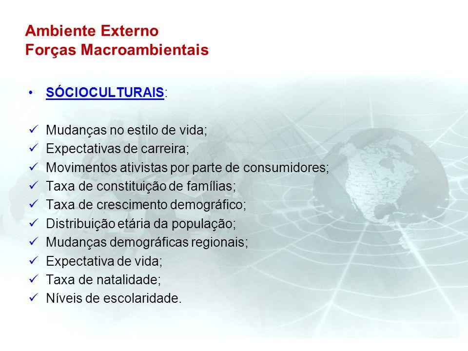 Ambiente Externo Forças Macroambientais SÓCIOCULTURAIS: Mudanças no estilo de vida; Expectativas de carreira; Movimentos ativistas por parte de consum