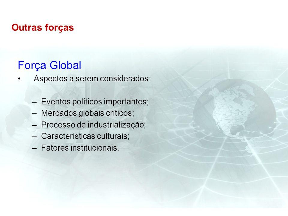 Outras forças Força Global Aspectos a serem considerados: –Eventos políticos importantes; –Mercados globais críticos; –Processo de industrialização; –