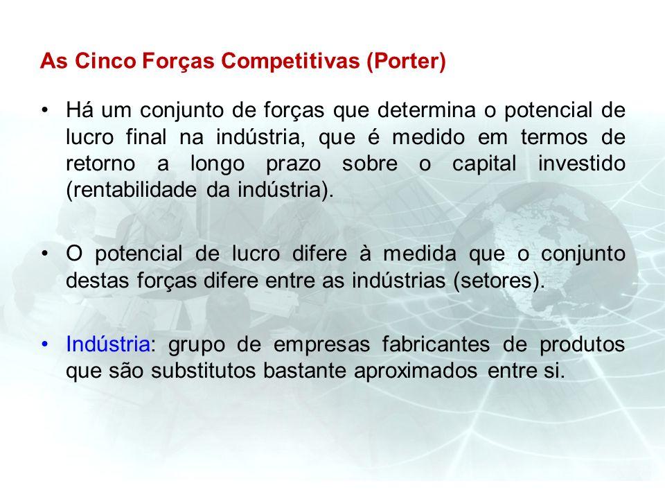 As Cinco Forças Competitivas (Porter) Há um conjunto de forças que determina o potencial de lucro final na indústria, que é medido em termos de retorn