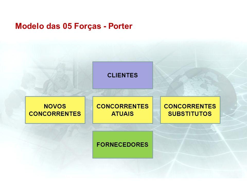 Modelo das 05 Forças - Porter CLIENTES FORNECEDORES NOVOS CONCORRENTES CONCORRENTES SUBSTITUTOS CONCORRENTES ATUAIS