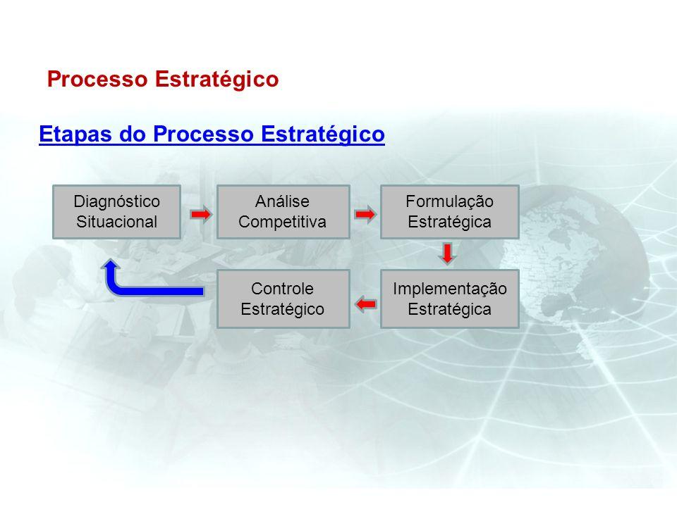 Processo Estratégico Etapas do Processo Estratégico Diagnóstico Situacional Implementação Estratégica Formulação Estratégica Análise Competitiva Contr