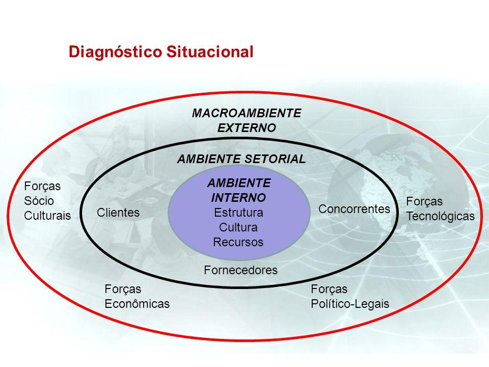 Diagnóstico Situacional AMBIENTE INTERNO Estrutura Cultura Recursos AMBIENTE SETORIAL MACROAMBIENTE EXTERNO Fornecedores Concorrentes Clientes Forças