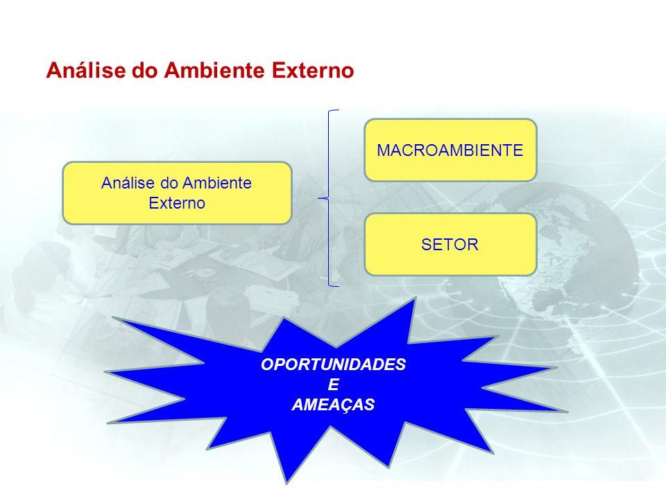 Análise do Ambiente Externo MACROAMBIENTE SETOR OPORTUNIDADES E AMEAÇAS