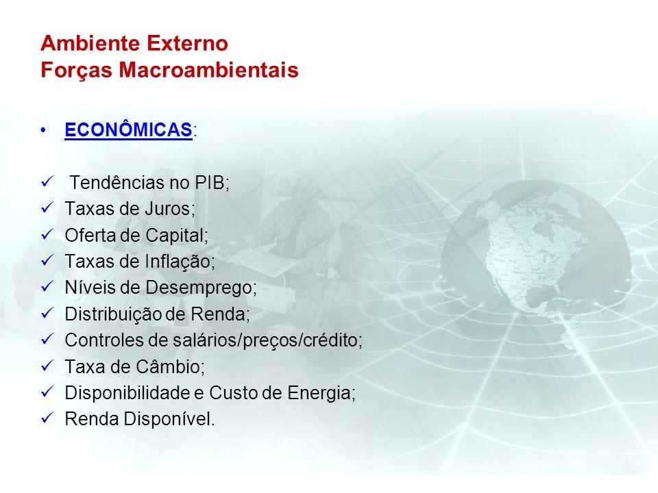 Ambiente Externo Forças Macroambientais ECONÔMICAS: Tendências no PIB; Taxas de Juros; Oferta de Capital; Taxas de Inflação; Níveis de Desemprego; Dis