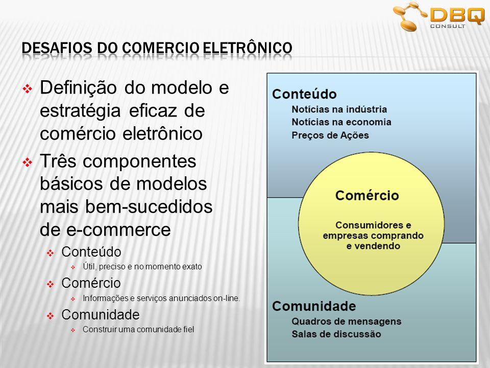 Definição do modelo e estratégia eficaz de comércio eletrônico Três componentes básicos de modelos mais bem-sucedidos de e-commerce Conteúdo Útil, pre