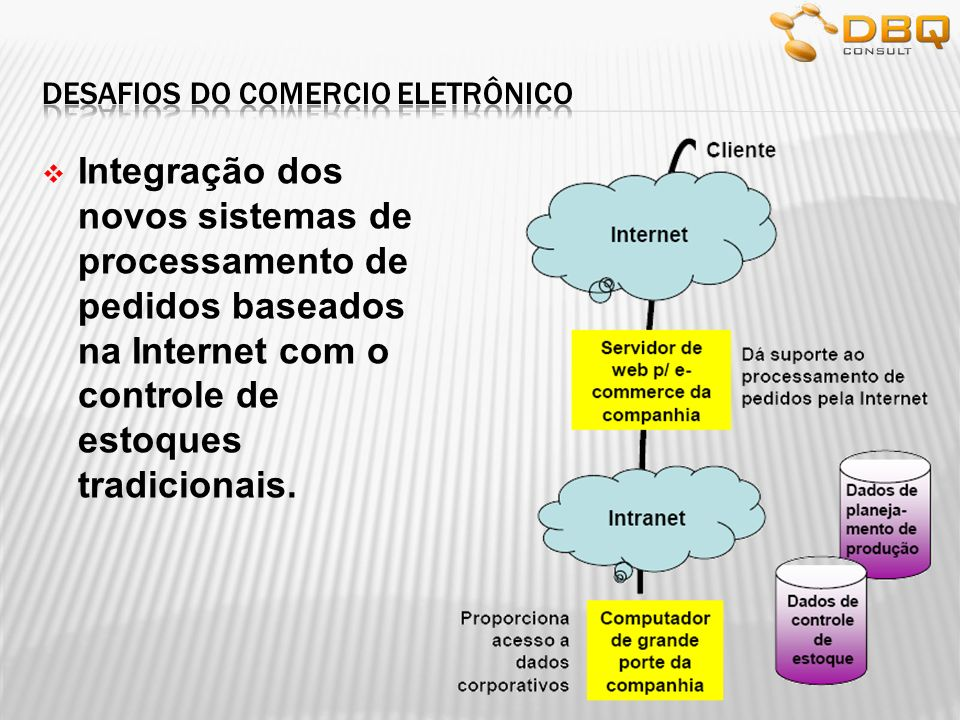 Integração dos novos sistemas de processamento de pedidos baseados na Internet com o controle de estoques tradicionais.