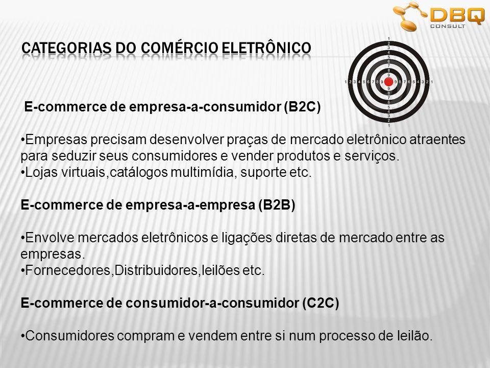 E-commerce de empresa-a-consumidor (B2C) Empresas precisam desenvolver praças de mercado eletrônico atraentes para seduzir seus consumidores e vender