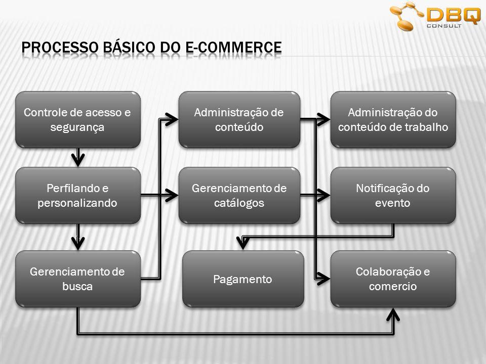 Controle de acesso e segurança Os processos de e-commerce devem estabelecer confiança mútua e acesso seguro entre as partes envolvidas numa transação.
