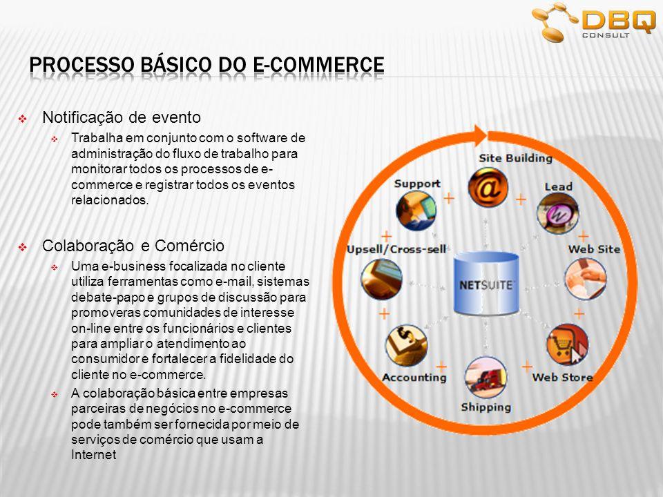 Notificação de evento Trabalha em conjunto com o software de administração do fluxo de trabalho para monitorar todos os processos de e- commerce e reg