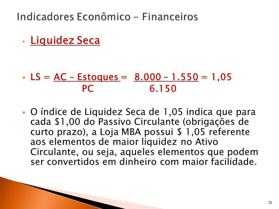Liquidez Seca LS = AC – Estoques = 8.000 – 1.550 = 1,05 PC 6.150 O índice de Liquidez Seca de 1,05 indica que para cada $1,00 do Passivo Circulante (o