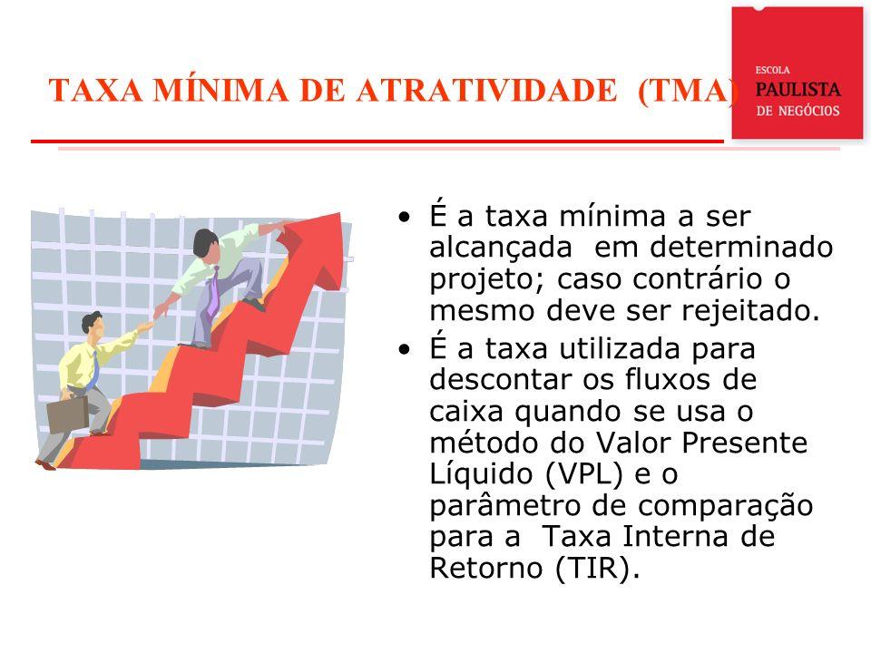 TAXA MÍNIMA DE ATRATIVIDADE (TMA) É a taxa mínima a ser alcançada em determinado projeto; caso contrário o mesmo deve ser rejeitado. É a taxa utilizad