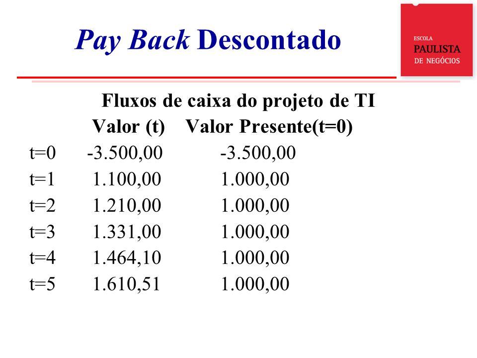 Fluxos de caixa do projeto de TI Valor (t) Valor Presente(t=0) t=0 -3.500,00 -3.500,00 t=1 1.100,001.000,00 t=2 1.210,001.000,00 t=3 1.331,001.000,00