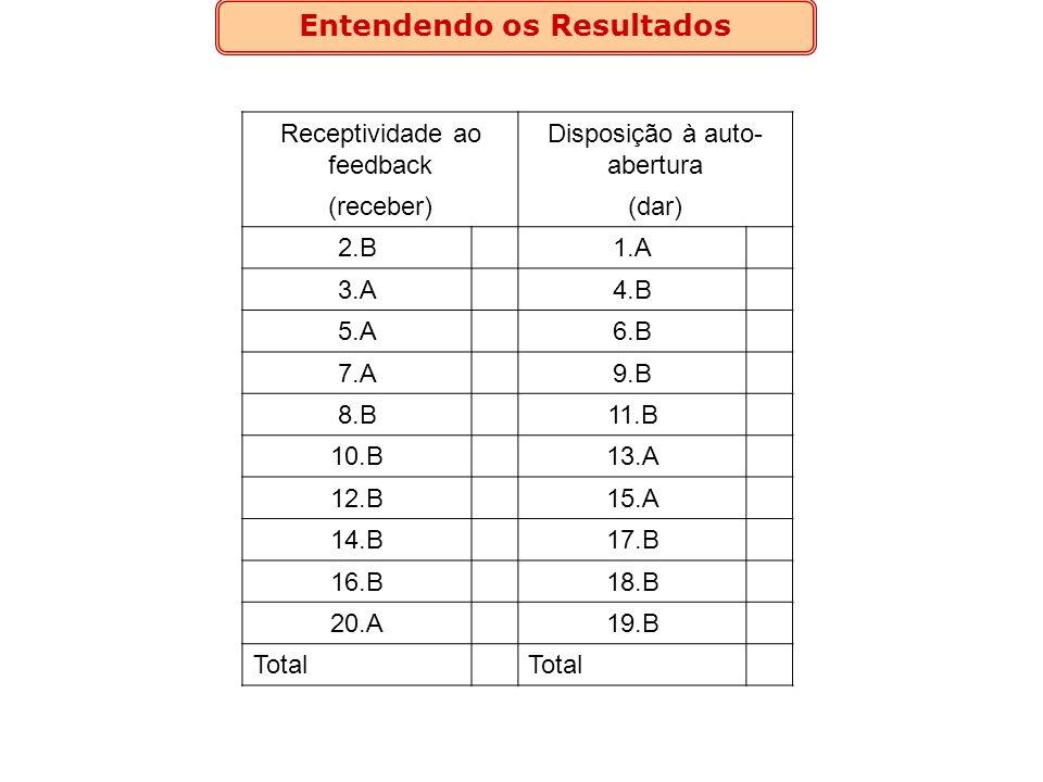 Entendendo os Resultados AB 50 41 32 23 14 05 Receptividade ao feedback Disposição à auto- abertura (receber)(dar) 2.B 1.A 3.A 4.B 5.A 6.B 7.A 9.B 8.B