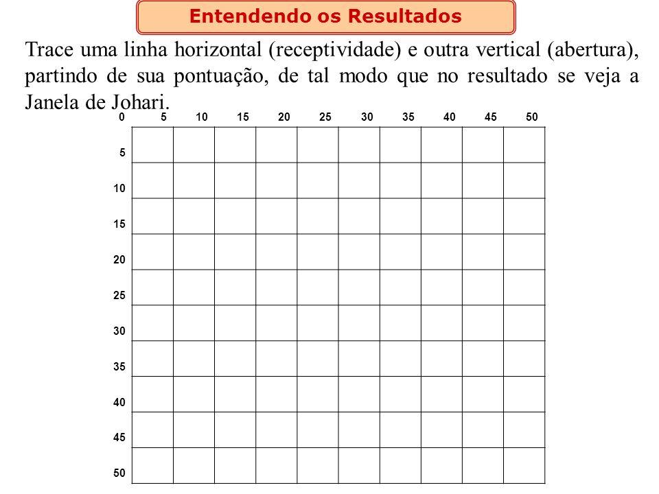 Entendendo os Resultados Trace uma linha horizontal (receptividade) e outra vertical (abertura), partindo de sua pontuação, de tal modo que no resulta