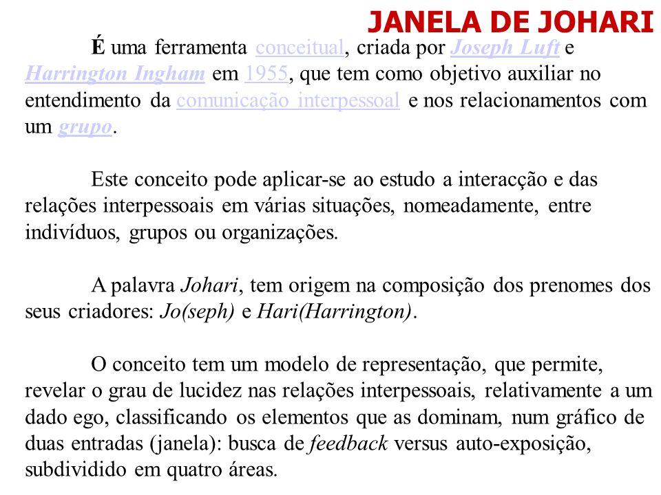 JANELA DE JOHARI É uma ferramenta conceitual, criada por Joseph Luft e Harrington Ingham em 1955, que tem como objetivo auxiliar no entendimento da co