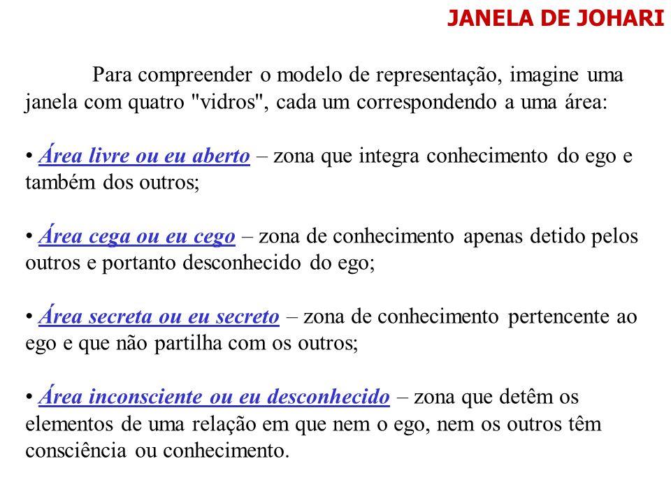 JANELA DE JOHARI Para compreender o modelo de representação, imagine uma janela com quatro