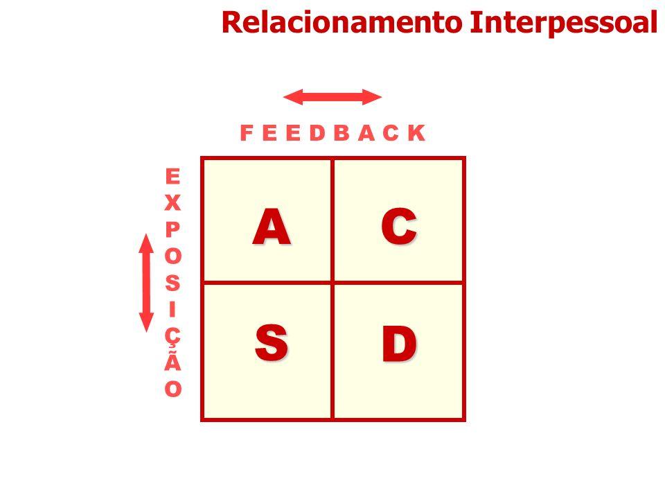Relacionamento InterpessoalAC D S EXPOSIÇÃOEXPOSIÇÃO F E E D B A C K