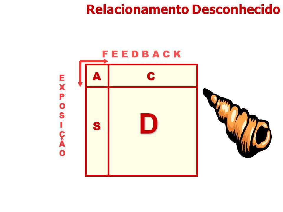 Relacionamento Desconhecido EXPOSIÇÃOEXPOSIÇÃO AC D S F E E D B A C K