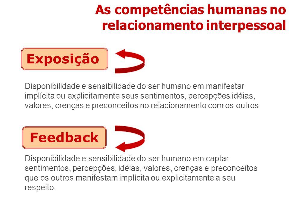 As competências humanas no relacionamento interpessoal Disponibilidade e sensibilidade do ser humano em manifestar implícita ou explicitamente seus se
