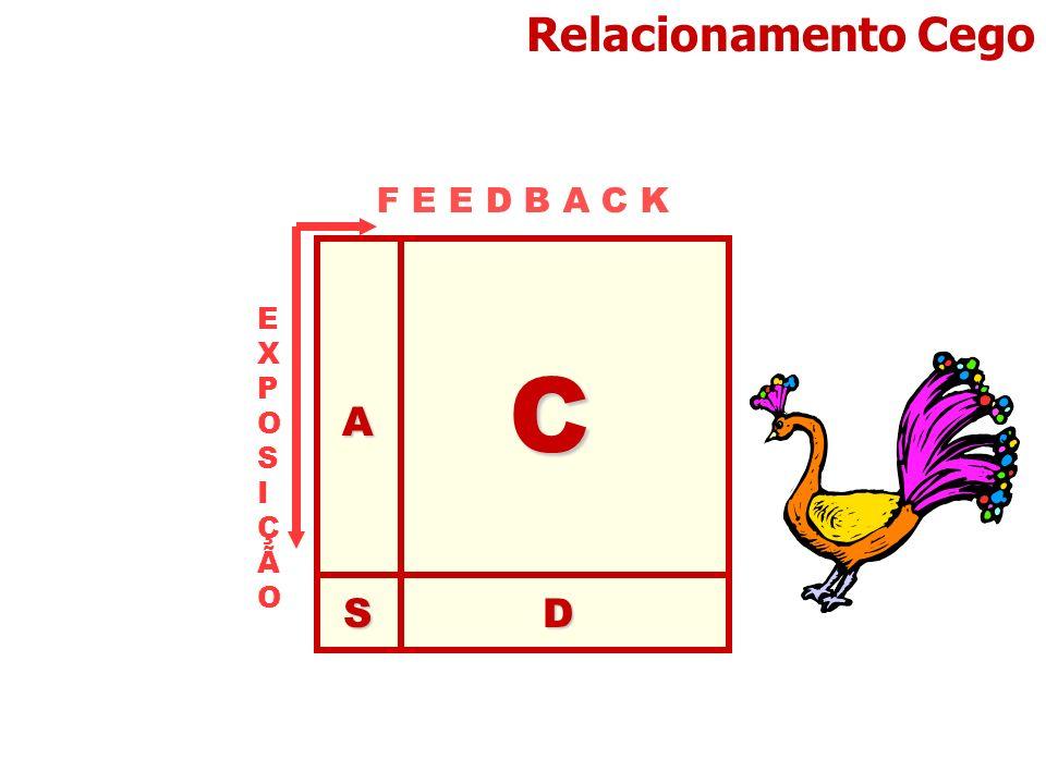 Relacionamento CegoA C DS F E E D B A C K EXPOSIÇÃOEXPOSIÇÃO