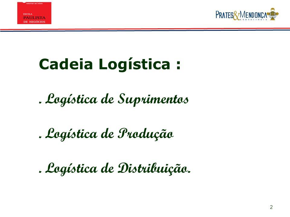 2 Cadeia Logística :. Logística de Suprimentos. Logística de Produção. Logística de Distribuição.