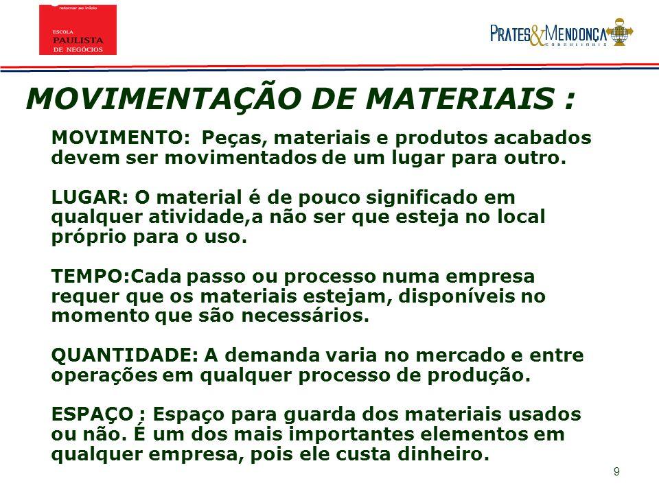 9 MOVIMENTO: Peças, materiais e produtos acabados devem ser movimentados de um lugar para outro. LUGAR: O material é de pouco significado em qualquer