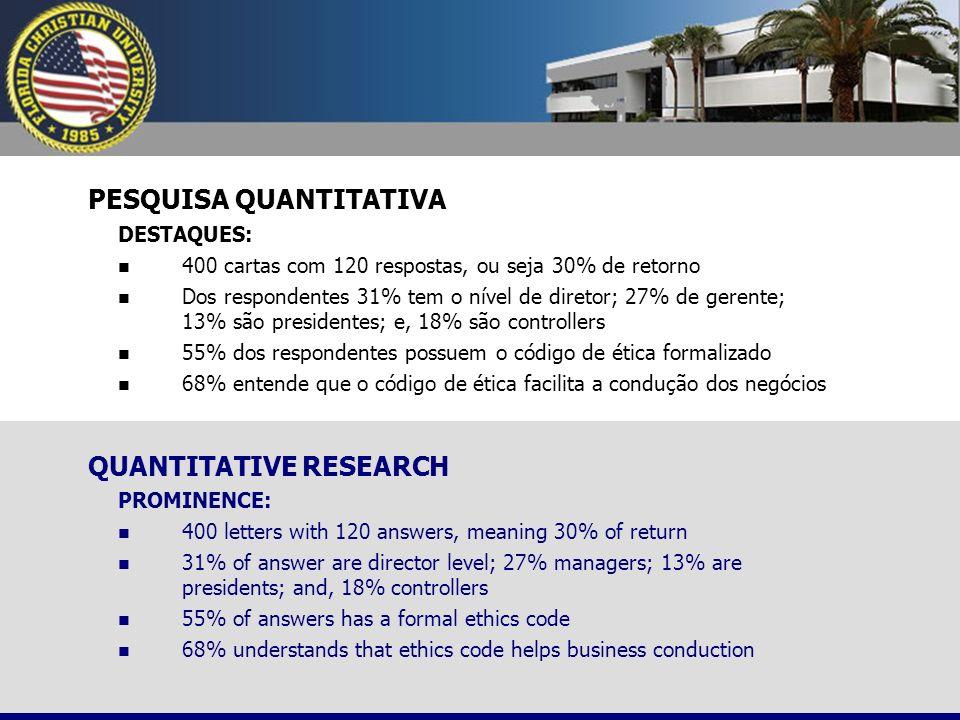 PESQUISA QUANTITATIVA DESTAQUES: 400 cartas com 120 respostas, ou seja 30% de retorno Dos respondentes 31% tem o nível de diretor; 27% de gerente; 13%