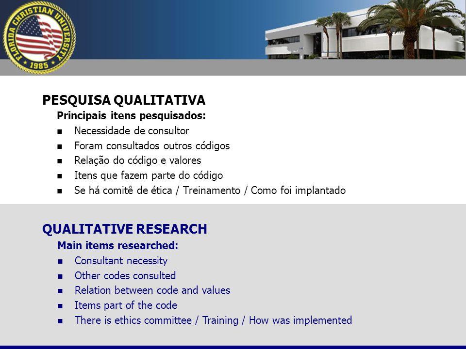 PESQUISA QUALITATIVA Principais itens pesquisados: Necessidade de consultor Foram consultados outros códigos Relação do código e valores Itens que faz