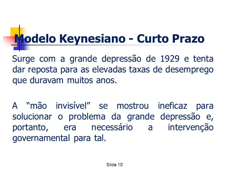 Slide 10 Modelo Keynesiano - Curto Prazo Surge com a grande depressão de 1929 e tenta dar reposta para as elevadas taxas de desemprego que duravam mui