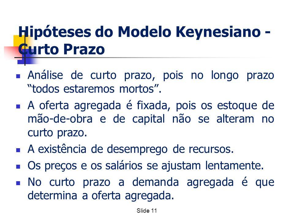 Slide 11 Hipóteses do Modelo Keynesiano - Curto Prazo Análise de curto prazo, pois no longo prazo todos estaremos mortos. A oferta agregada é fixada,