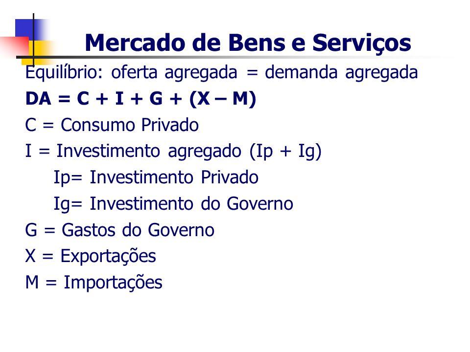 Mercado de Bens e Serviços Equilíbrio: oferta agregada = demanda agregada DA = C + I + G + (X – M) C = Consumo Privado I = Investimento agregado (Ip +
