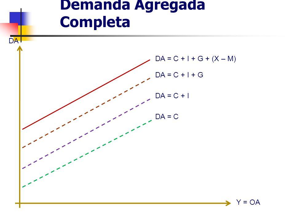 Demanda Agregada Completa DA Y = OA DA = C + I + G + (X – M) DA = C + I + G DA = C + I DA = C