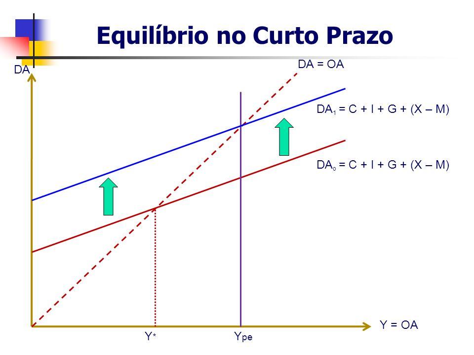Equilíbrio no Curto Prazo DA Y = OA DA o = C + I + G + (X – M) DA = OA Y pe Y*Y* DA 1 = C + I + G + (X – M)
