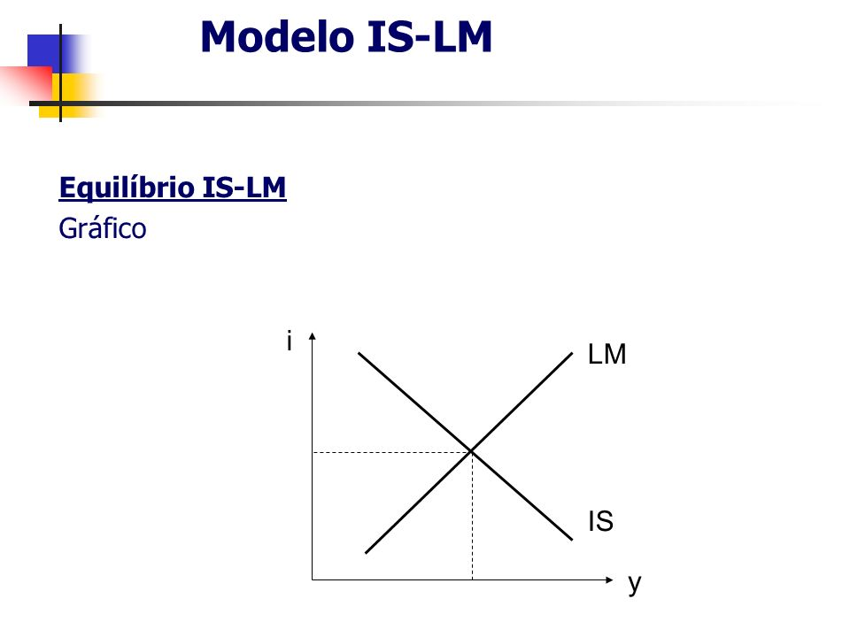 Modelo IS-LM Equilíbrio IS-LM Gráfico i y LM IS