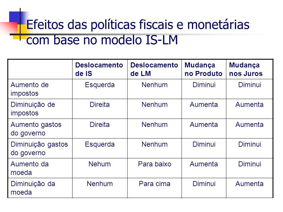 Efeitos das políticas fiscais e monetárias com base no modelo IS-LM Deslocamento de IS Deslocamento de LM Mudança no Produto Mudança nos Juros Aumento