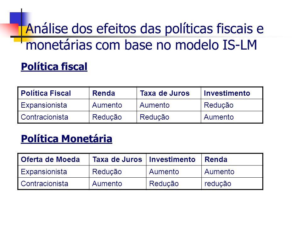 Análise dos efeitos das políticas fiscais e monetárias com base no modelo IS-LM Política fiscal Política Monetária Política FiscalRendaTaxa de JurosIn