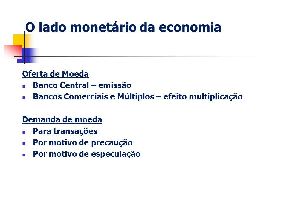O lado monetário da economia Oferta de Moeda Banco Central – emissão Bancos Comerciais e Múltiplos – efeito multiplicação Demanda de moeda Para transa