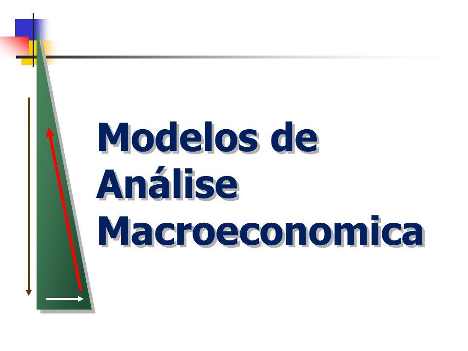 Modelo IS-LM Curva LM (Liquidity-Money): Significa o conjunto de pares de taxas de juros e níveis de renda de equilíbrio do lado monetário e pressupõe Ms = Md.