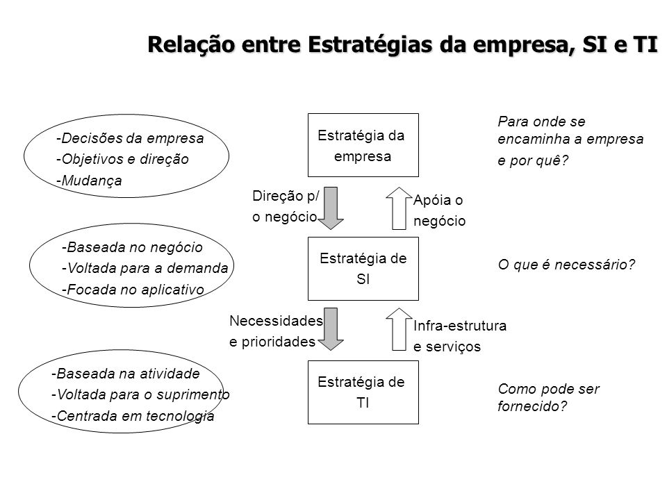 Relação entre Estratégias da empresa, SI e TI Estratégia da empresa Estratégia de SI Estratégia de TI Apóia o negócio Infra-estrutura e serviços Direç