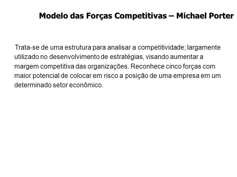 Modelo das Forças Competitivas – Michael Porter Ameaça dos novos participantes Poder de barganha dos fornecedores Ameaça dos substitutos Poder de barg