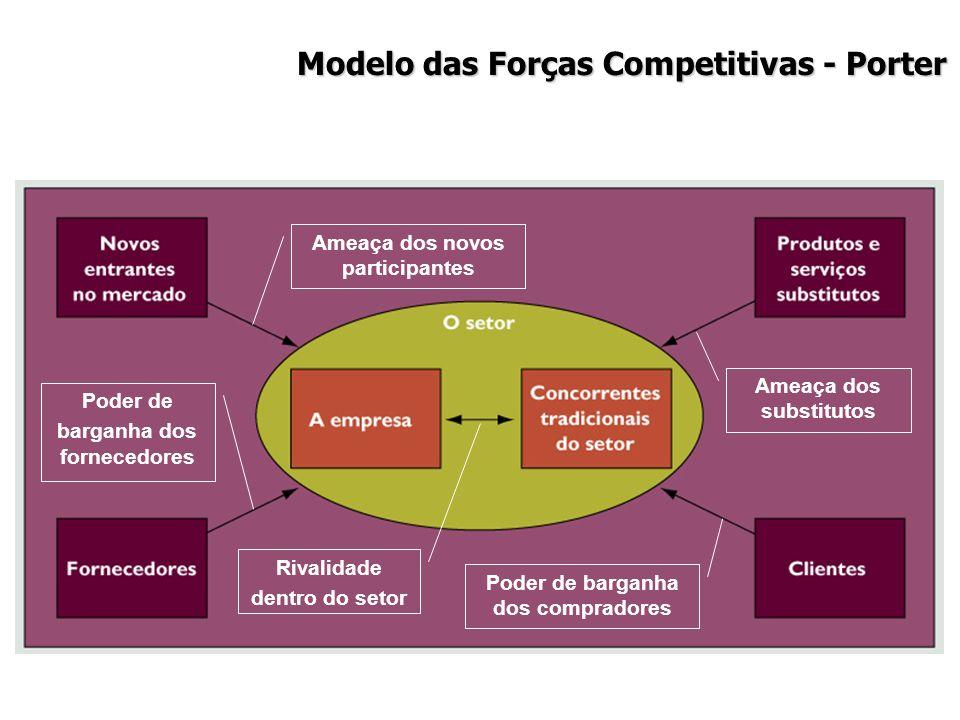 Modelo das Forças Competitivas - Porter Ameaça dos novos participantes Poder de barganha dos fornecedores Ameaça dos substitutos Poder de barganha dos