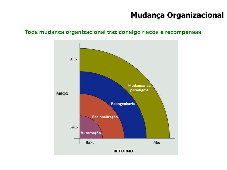Toda mudança organizacional traz consigo riscos e recompensas Mudança Organizacional