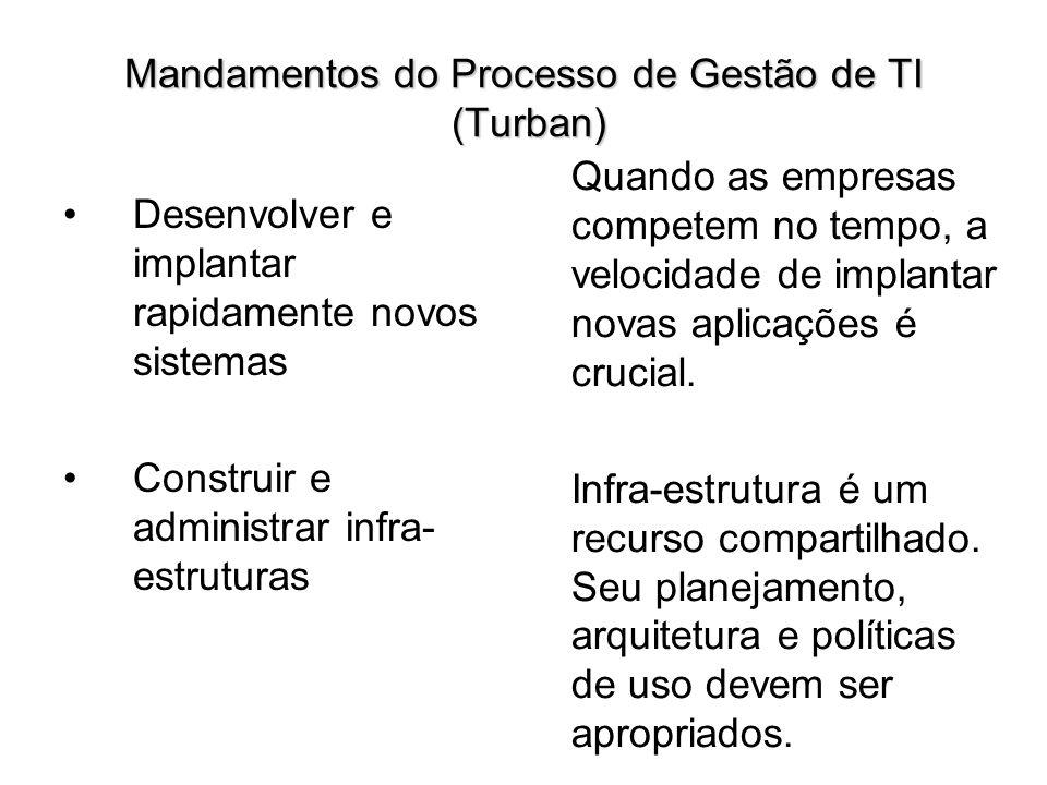 Mandamentos do Processo de Gestão de TI (Turban) Desenvolver e implantar rapidamente novos sistemas Construir e administrar infra- estruturas Quando a