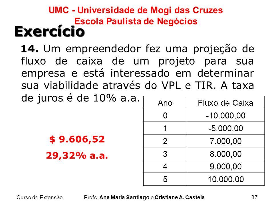 Curso de ExtensãoProfs. Ana Maria Santiago e Cristiane A. Castela37 UMC - Universidade de Mogi das Cruzes Escola Paulista de Negócios 14. Um empreende