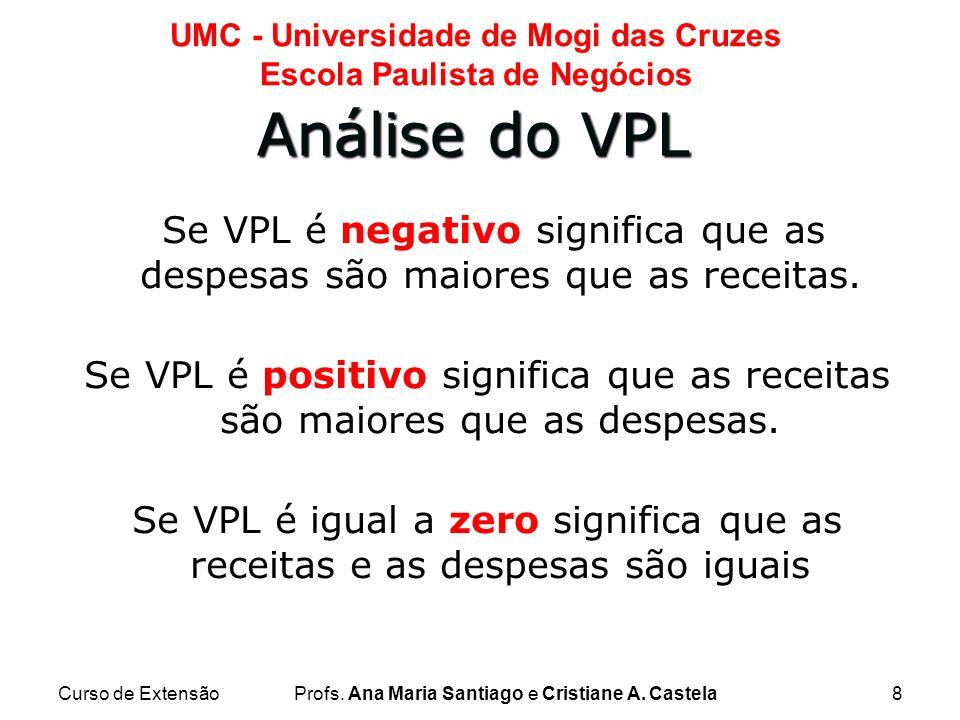 Curso de ExtensãoProfs. Ana Maria Santiago e Cristiane A. Castela8 UMC - Universidade de Mogi das Cruzes Escola Paulista de Negócios Se VPL é negativo